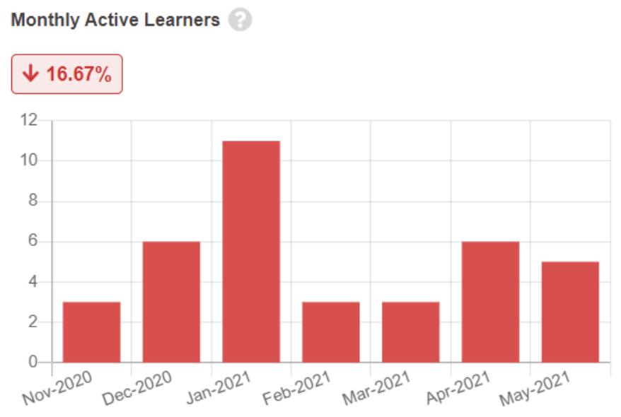 Bar chart representing Content Traffic