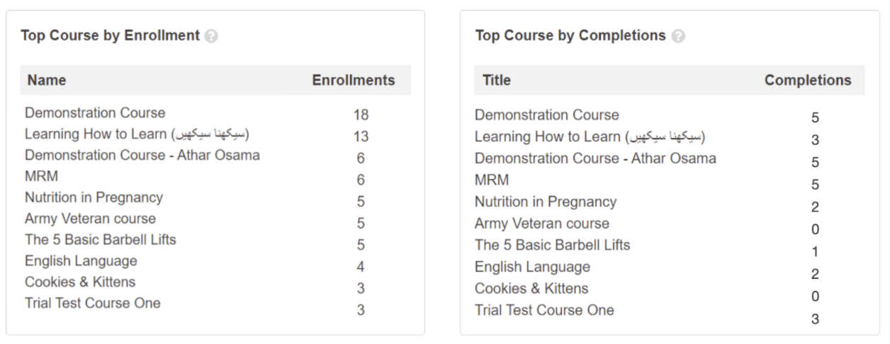 Table showing course Time Logs