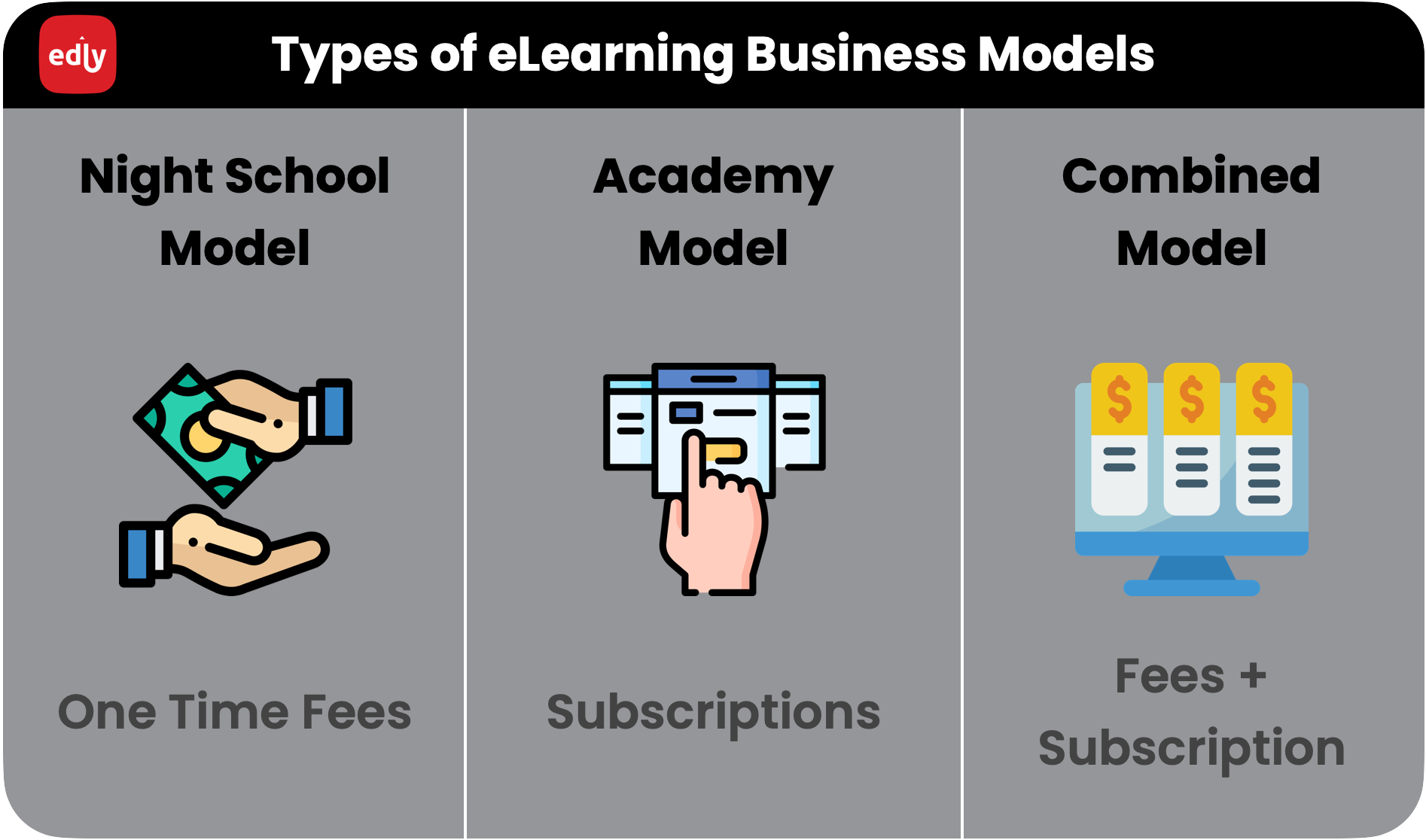 Infographics displaying types of eLearning Businesses