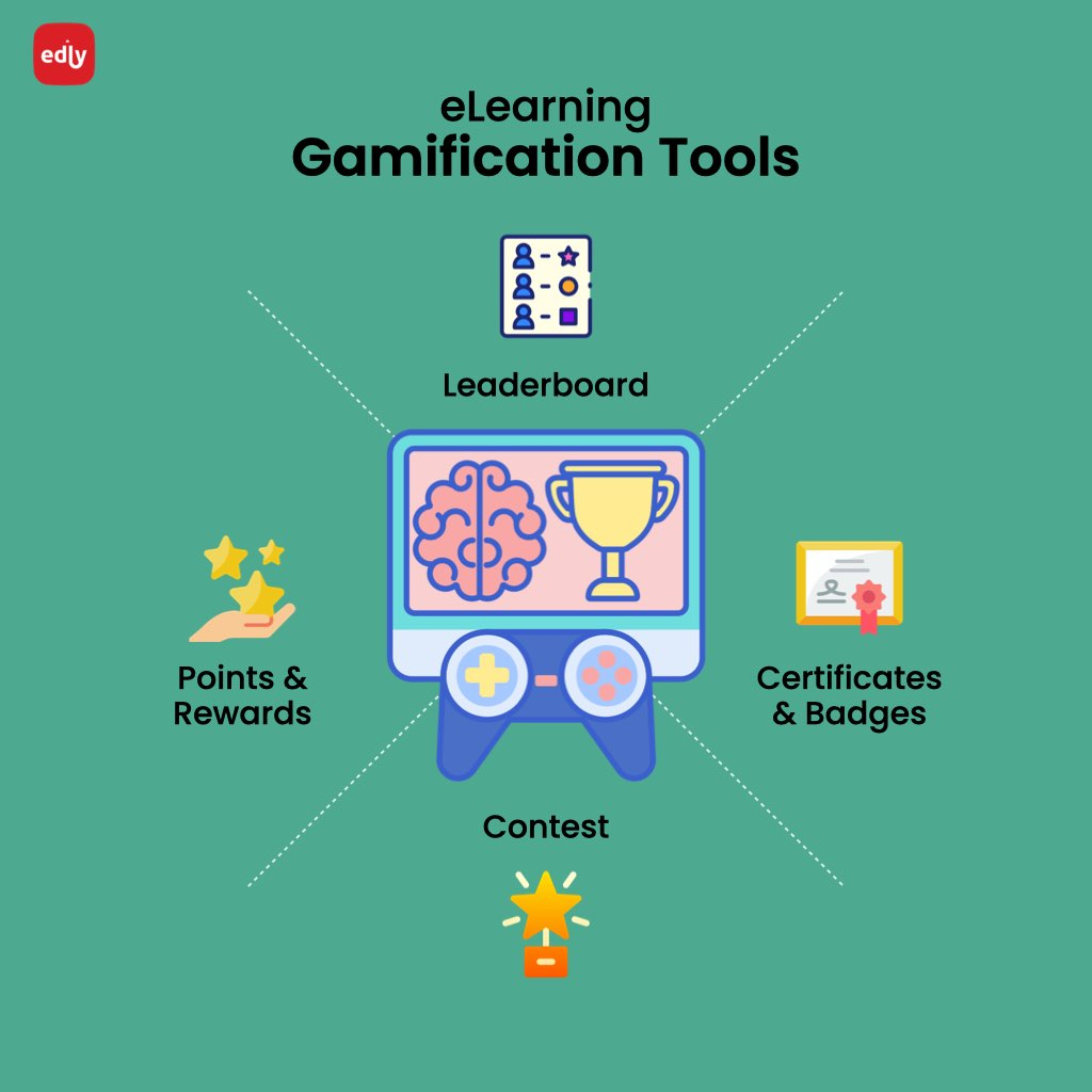 Infographic showing eLearning Gamification Tools