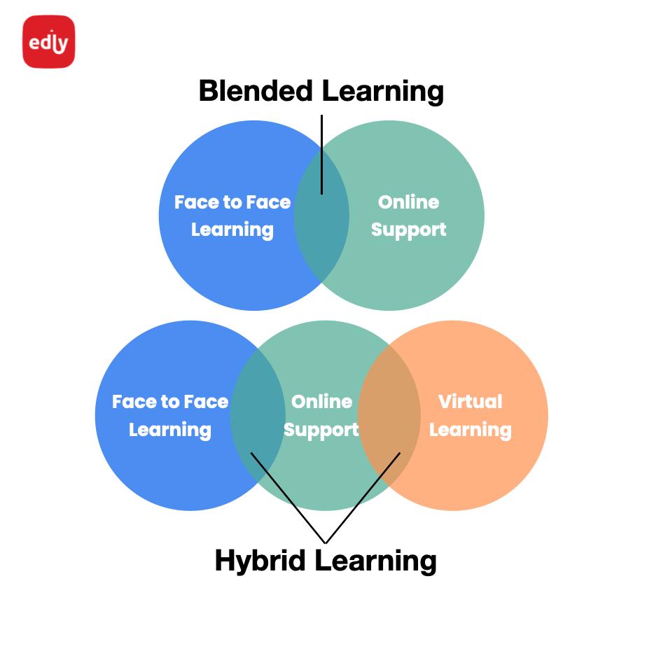 Blended and Hybrid Learning
